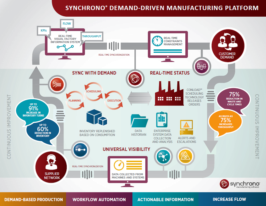 Demand-Driven Manufacturing