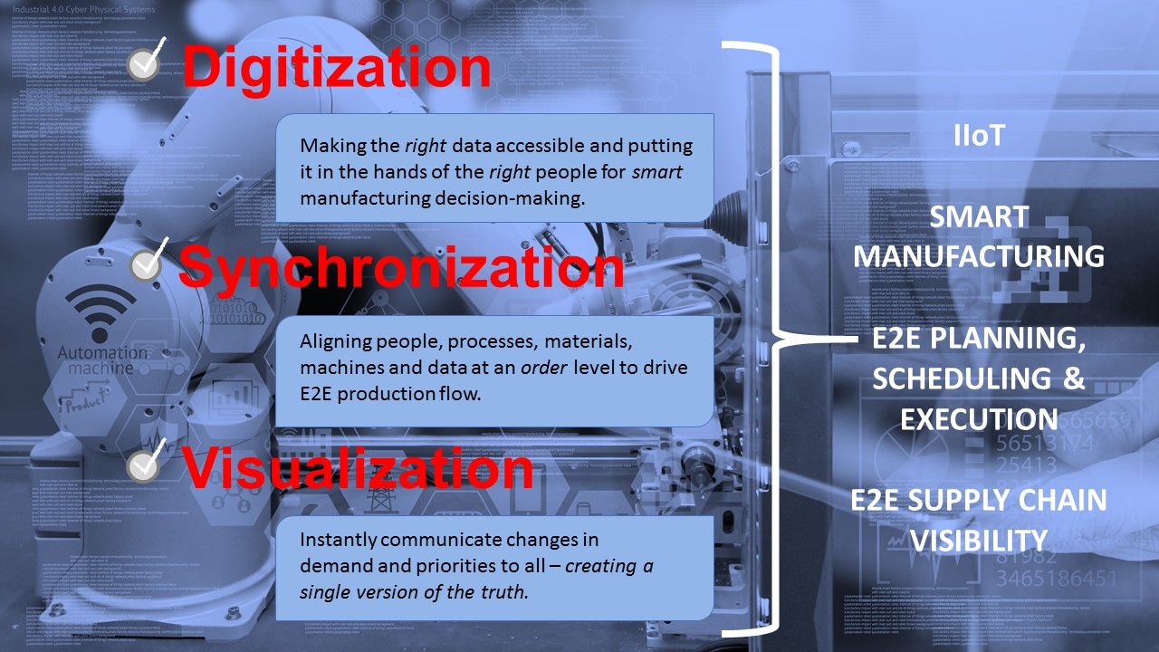 Demand-driven manufacturing and smart manufacturing