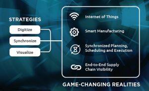 strategies of modern demand driven manufacturing