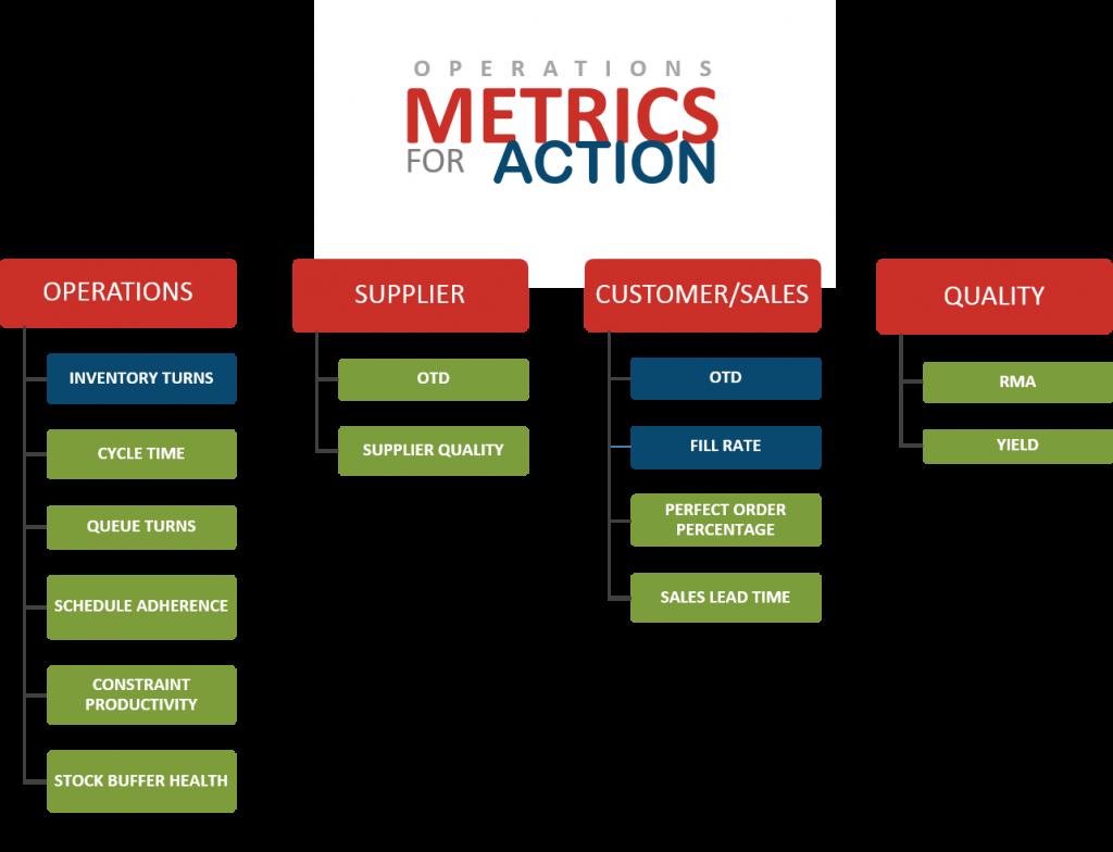Manufacturing operations metrics