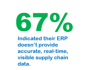 ERP does not provide visible supply chain data in real-time