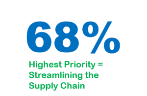 streamlining the supply chain is a priority