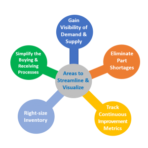 supply chain areas to visualize and streamline