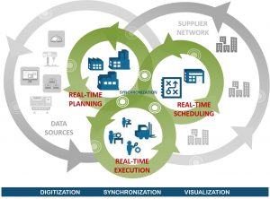 Demand-driven or pull-based manufacturing