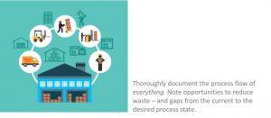 document the process flow