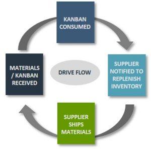 eKanban process