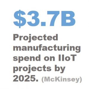 $3.7 billion projected spend for IIoT
