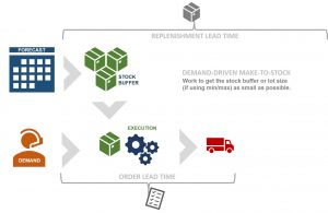 How demand-pull manufacturing works in MTS environments