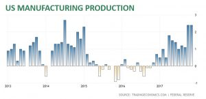 U.S. Manufacturing Production Rates