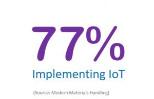77% implementing Iot