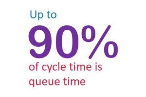 90 of cycle time is queue time