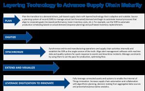 Layering Technology to advance supply chain maturity
