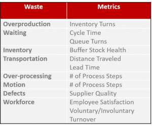 Metrics to measure Lean manufacturing