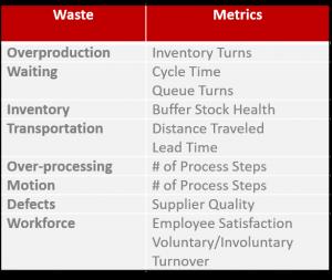 Metrics to measure Lean manufacturing