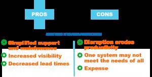 System standardization