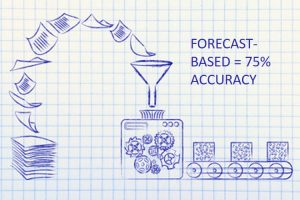 Forecast based production scheduling is inaccurate