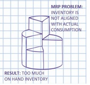 MRP problem in managing inventory