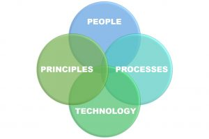 People, process, technology and principles