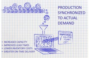 Pull-based or demand-driven manufacturing