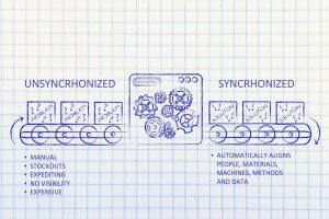 The constrast between synchronized and unsynchronized production