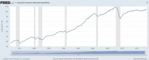 Manufacturing productivity has been increasing for years.